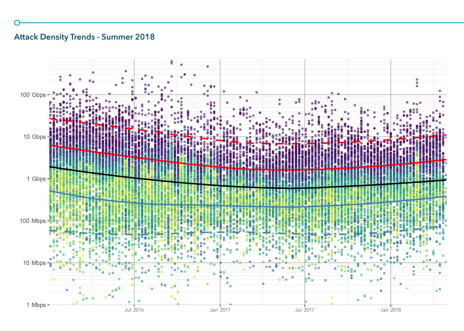 Densità degli attacchi DDos, estate 2018 registrata da Akamai. In viola gli attacchi meno frequenti per dimensione (Fonte: Akamai Blog)