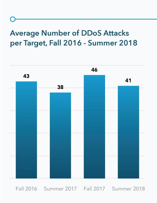 Numero medio di attacchi DDos portati a termine con successo, autunno 2016-estate 2018 - Fonte Akamai