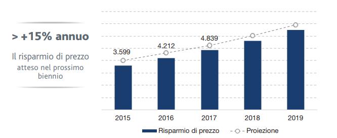 Consip - Rapporto Sostenibilità 2017 - le prossime sfide