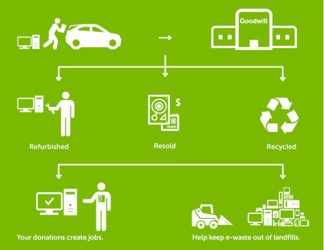 Dell Reconnect - Technology recycling has never been easier