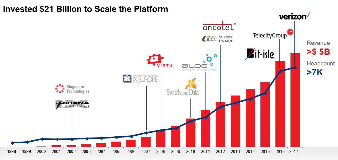 Equinix - Gli investimenti dal 1998 ad oggi