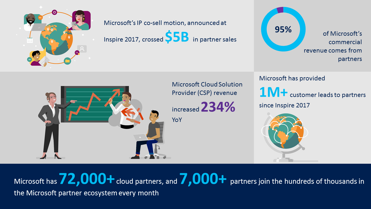 Infografica - Microsoft Inspire 2018