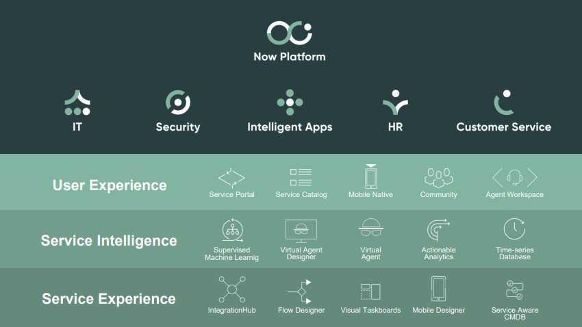 Service Now Piattaforma