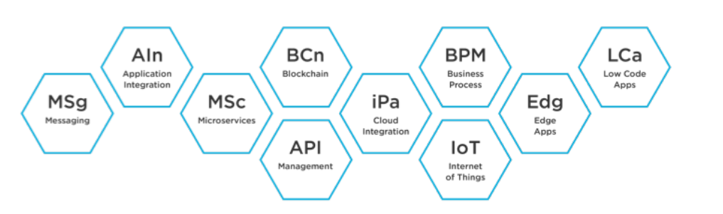 TIBCO - Connect Anything, Anywhere & Everywhere