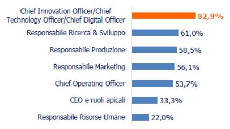 L'impatto dell'IA sull'organizzazione aziendale