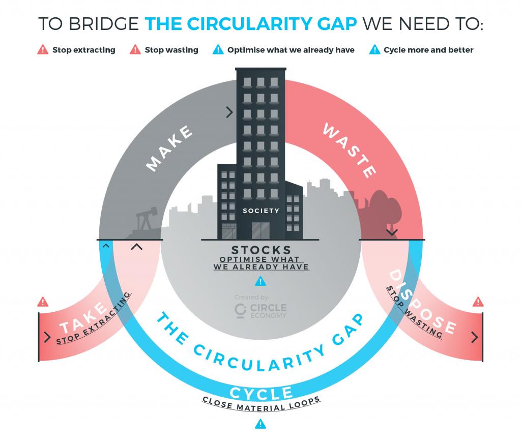 The Circularity Gap Report, Circle Economy