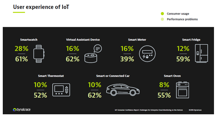 IoT Consumer Confidence Report Dynatrace - User experience