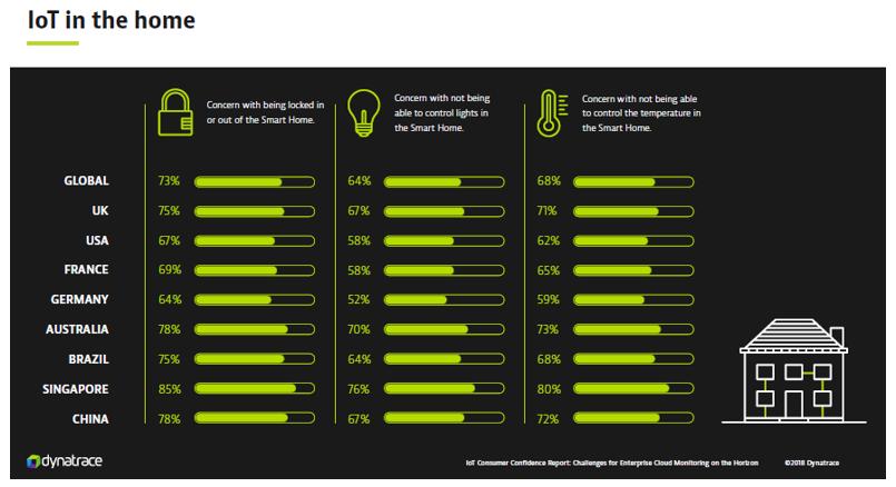 IoT Consumer Confidence Report Dynatrace - Casa connessa