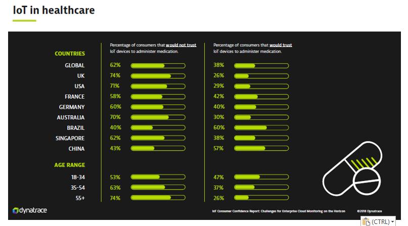 IoT Consumer Confidence Report Dynatrace - Sanità
