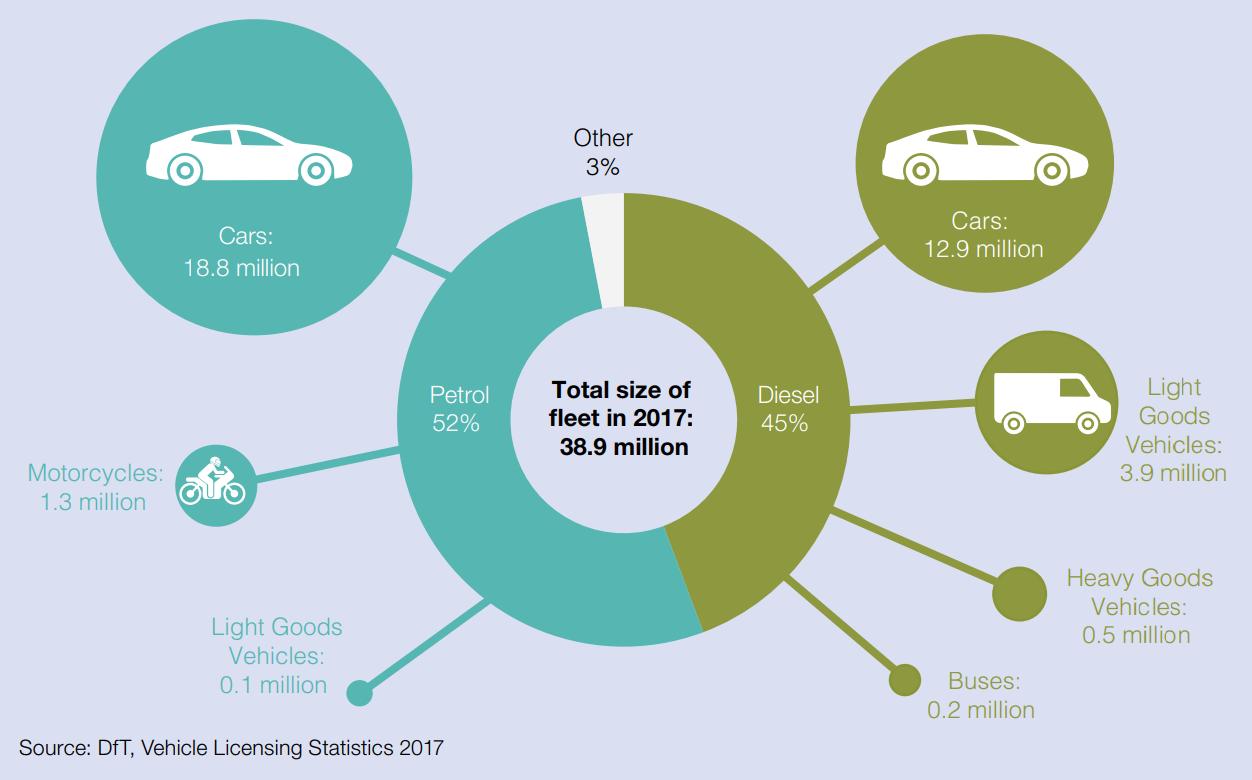 La quasi totalità dei veicoli attualmente sulle strade del Regno Unito sono a benzina o diesel -DfT - Vehicle Licensing Statistics 2017