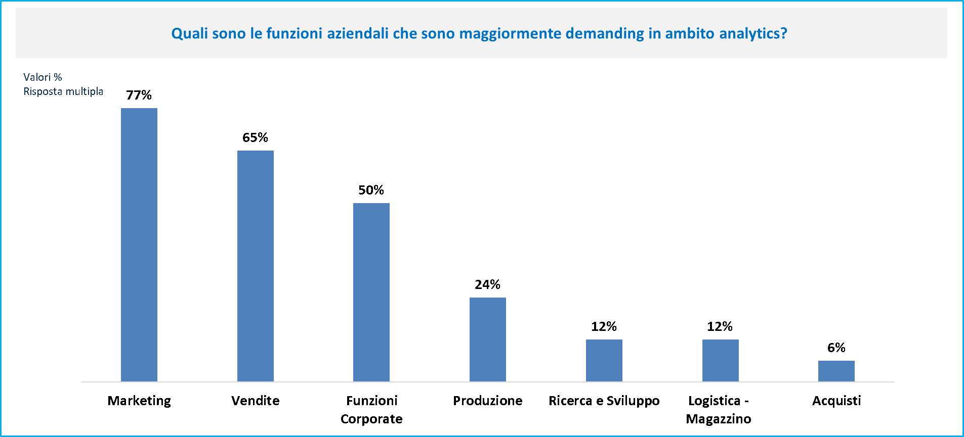 Machine Learning - Funzioni aziendali demanding in ambito analytics - Fonte: NetConsulting cube, CIO Survey 2018