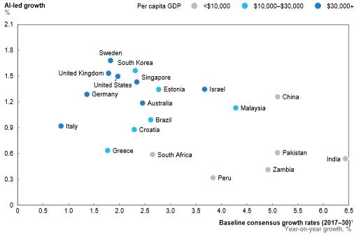 McKinsey - come adozione e assorbimento dell'IA può contribuire alla crescita nelle economie sviluppate a crescita lenta