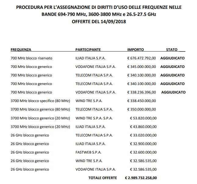 PROCEDURA PER L'ASSEGNAZIONE DI DIRITTI D'USO DELLE FREQUENZE