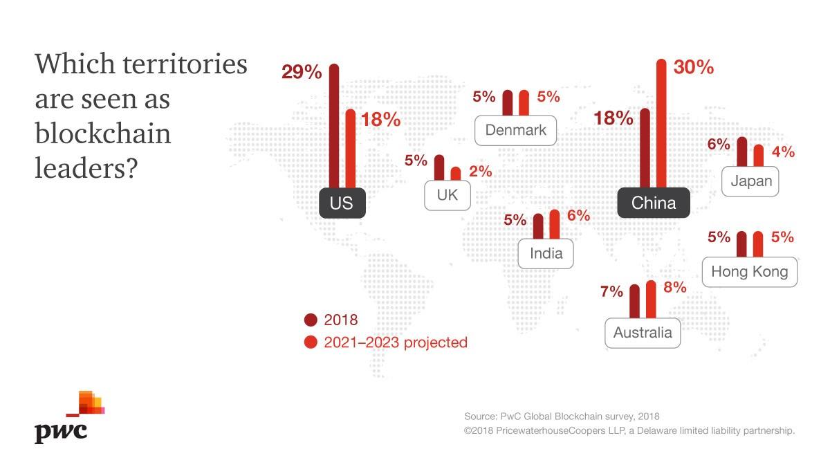 PwC Blockchain - paesi avanzati