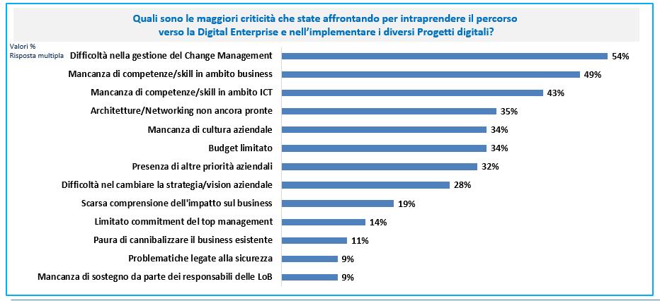 Fig.3: Principali criticità presenti nel processo di trasformazione digitale -Fonte: CIO Survey 2018