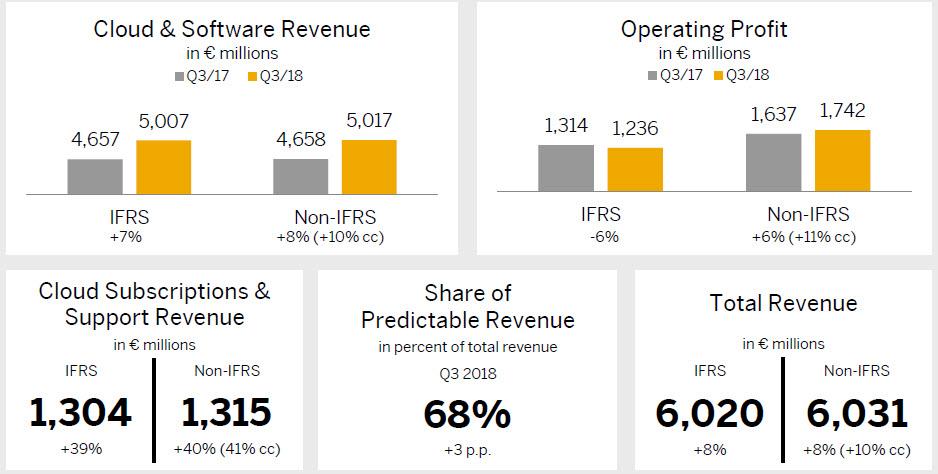 Dati ti fatturato di Q3 SAP a livello mondiale