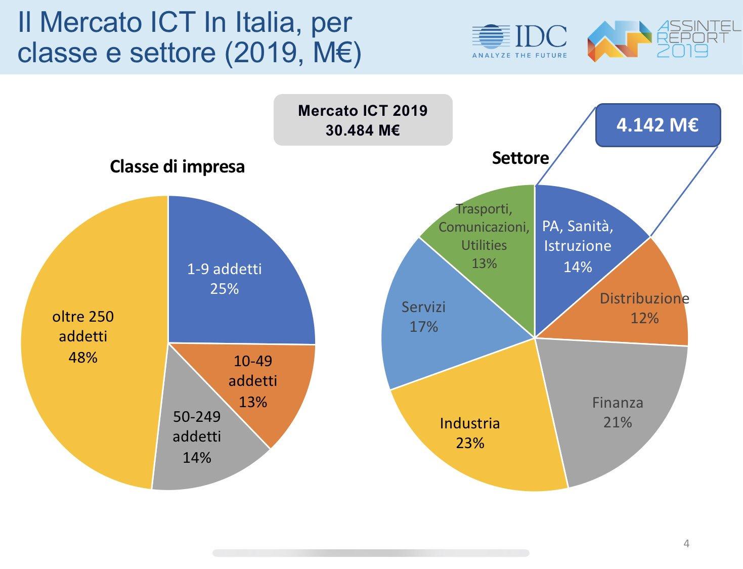 Assintel Report - Mercato ICT - Classe e settore