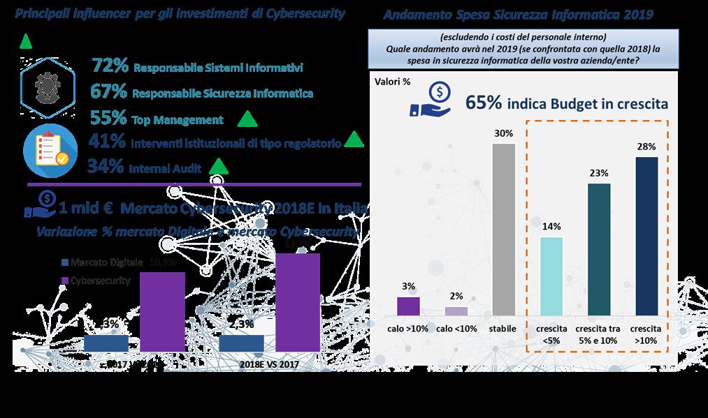 Principali influencer degli investimenti e andamento della Spesa di Cybersecurity -Fonte: Barometro Cybersecurity 2018