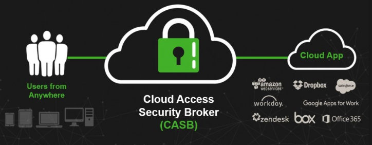Forcepoint CASB (Cloud security security broker)