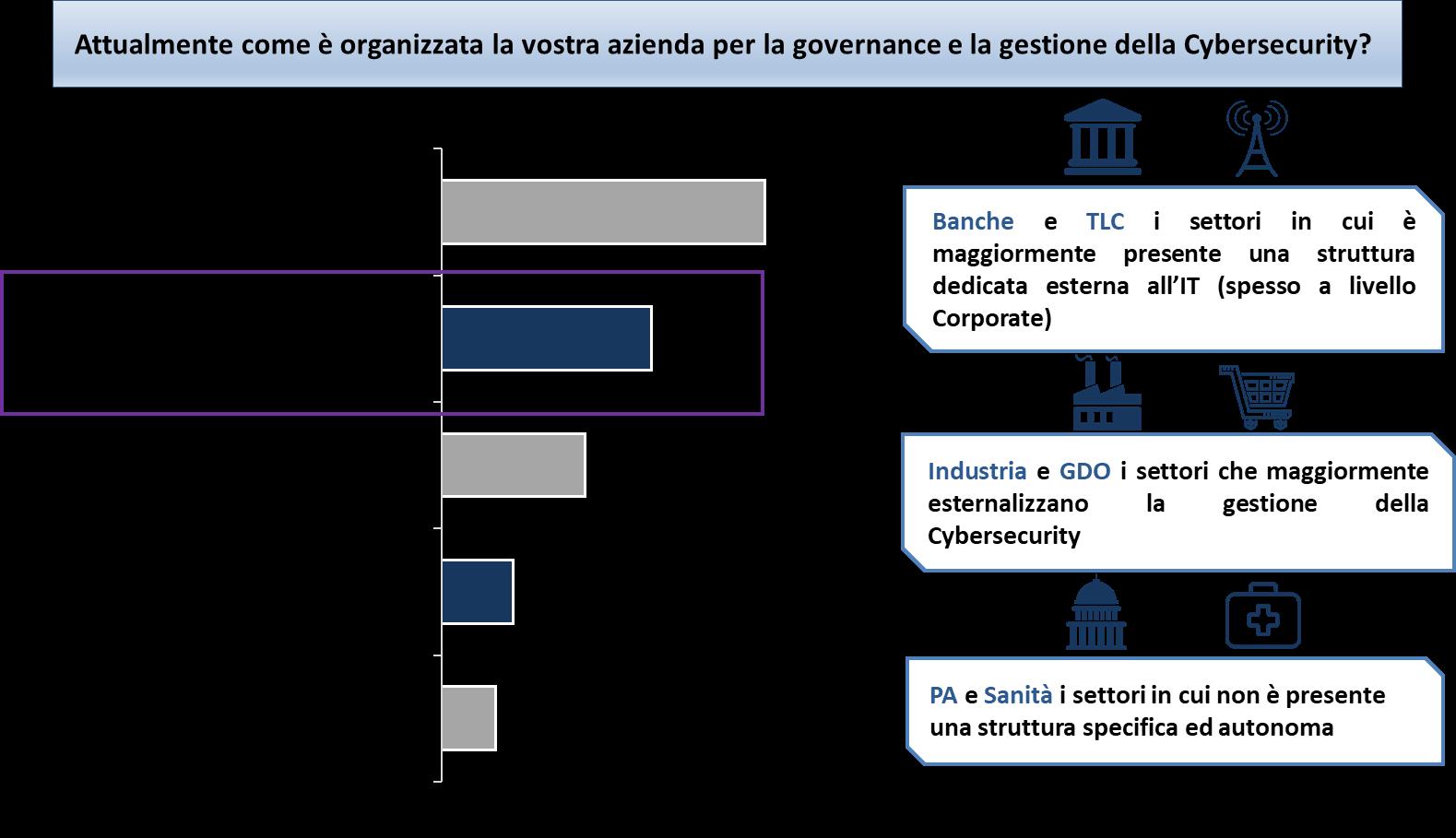 Modelli organizzativi per la gestione della Sicurezza -Fonte: Barometro Cybersecurity 2018