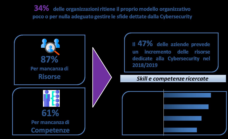 Principali criticità organizzative -Fonte: Barometro Cybersecurity 2018