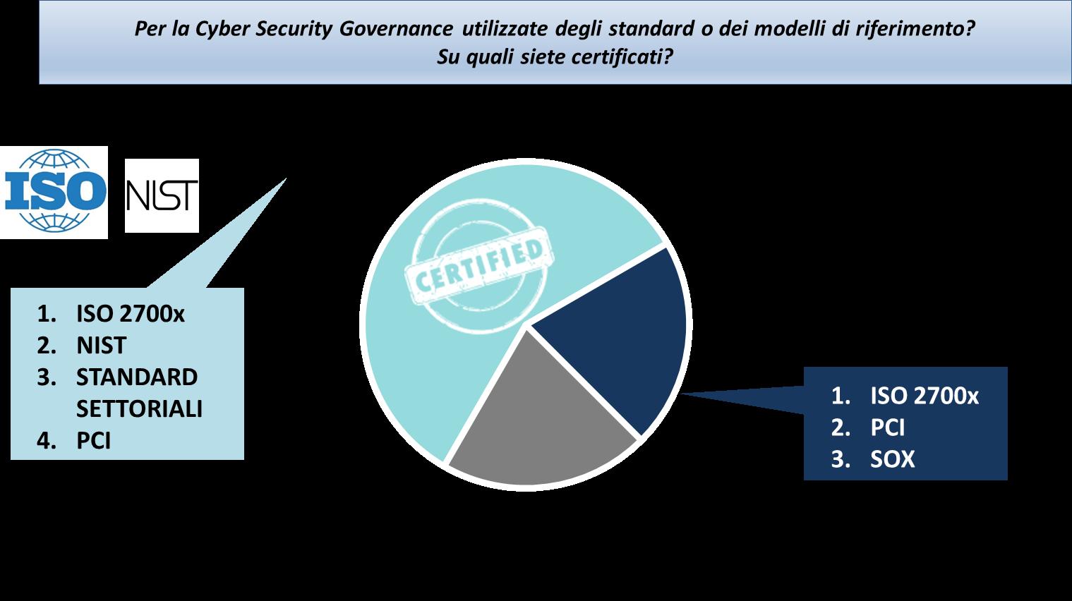 Utilizzo di standard e certificazioni in ambito Cybersecurity -Fonte: Barometro Cybersecurity 2018