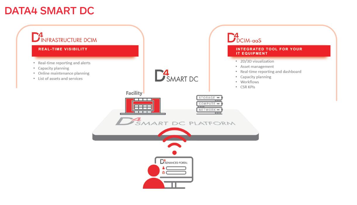 DATA4 Smart DC