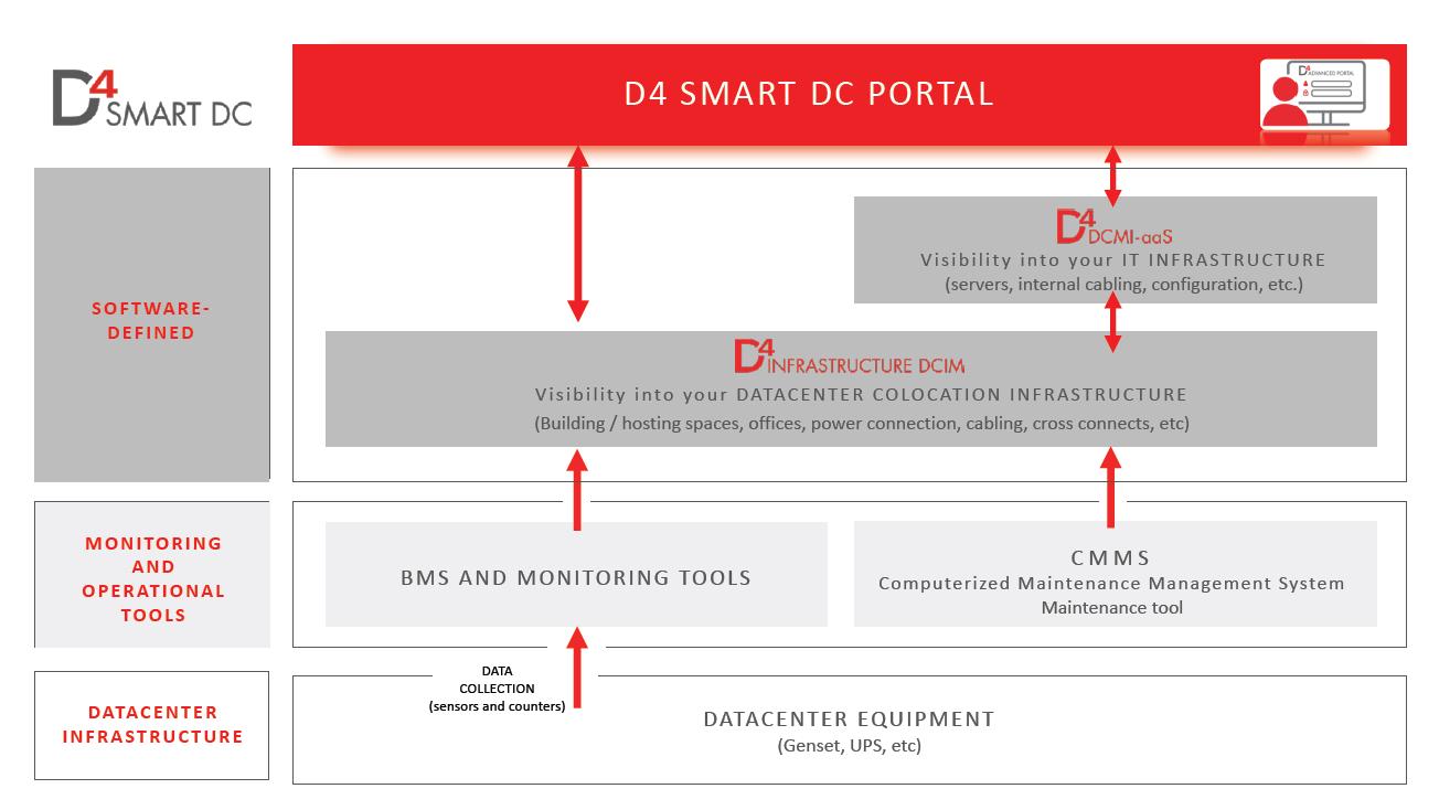 DATA4 Smart DC Portal