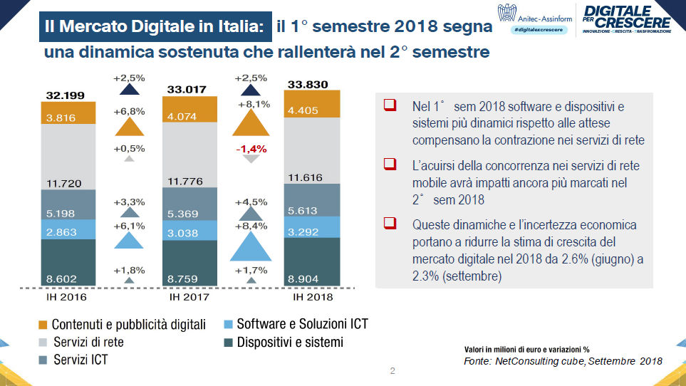 Il Mercato Digitale in Italia: il 1° semestre 2018 segna una dinamica sostenuta che rallenterà nel 2° semestre - Fonte: Anitec-Assinform