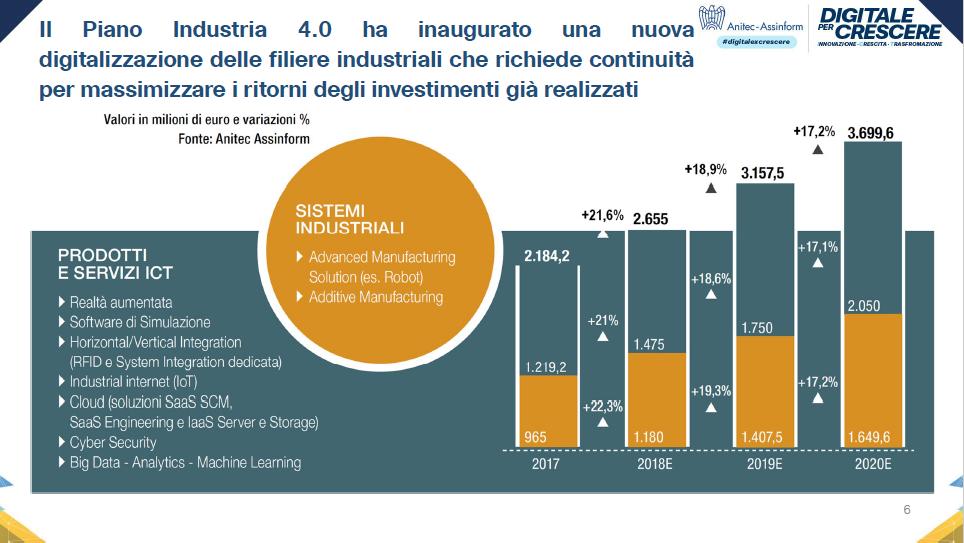 Il Piano Industria 4.0 ha inaugurato una nuova digitalizzazione delle filiere industriali che richiede continuità per massimizzare i ritorni degli investimenti già realizzati - Fonte: Anitec-Assinform