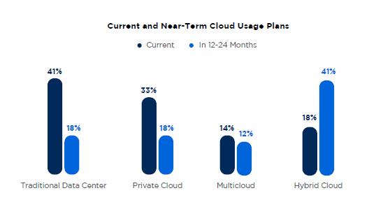 Report Nutanix - Piani di utilizzo del cloud attuali e di breve periodo