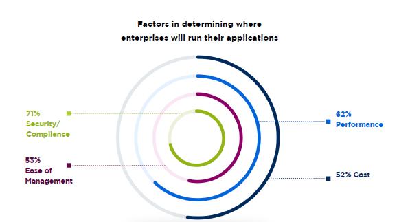 Report Nutanix - Fattori che determinano le scelte delle imprese per le applicazioni