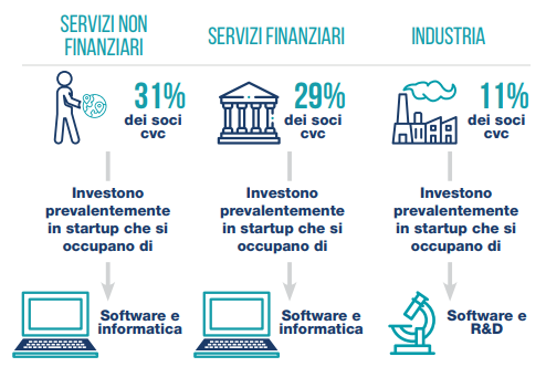 Open Innovation e Corporate Venture Capital - Dati osservatorio 2018 - Settori di investimento