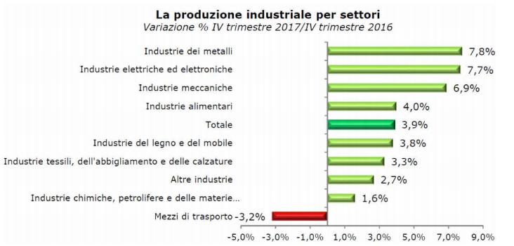 PIemonte - La produzione industirale