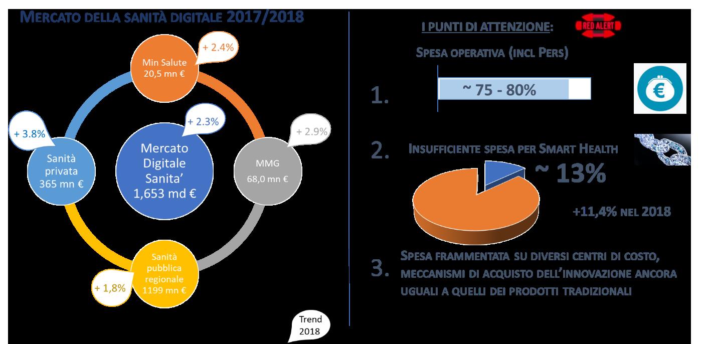 Figura 2:Il mercato della Sanità Digitale 2017/2018 -Fonte: NetConsulting cube, 2018