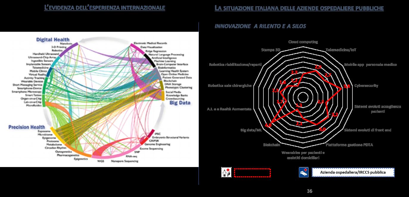 Figura 3: I benefici del digitale si concretizzano se l'innovazione è interconnessa e si autoalimenta -Fonte: NetConsulting cube su fonti varie, 2018