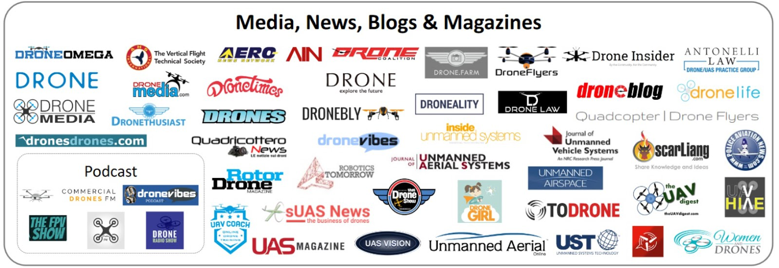 Droni - Media, news, Blogs & Magazines - Fonte: DRONE INDUSTRY INSIGHTS - www.droneii.com