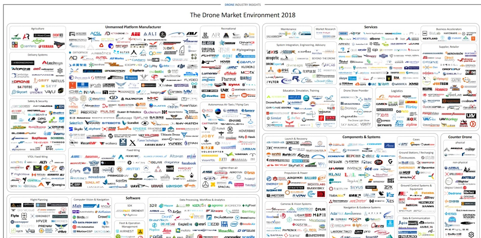 Droni - The Drone Market Enviroment 2018 - Fonte: DRONE INDUSTRY INSIGHTS - www.droneii.com