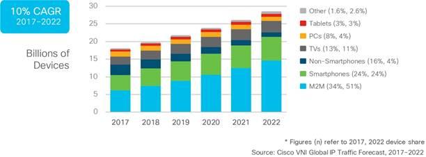 La crescita del numero di device e connessioni a livello globale (2017 – 2022)
