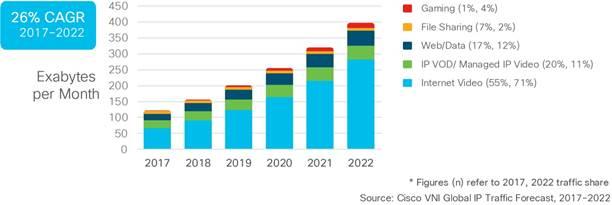 La crescita del traffico IP Video per tipologia di applicazione a livello globale (2017 – 2022)