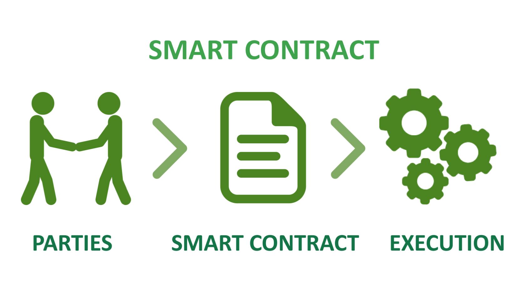Funzionalità degli smart contract