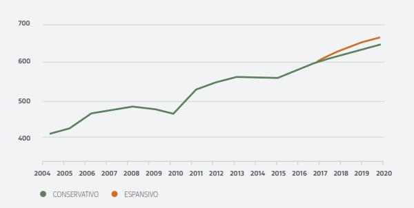 Osservatorio - Italia, professionisti ICT, previsioni 2004-2020