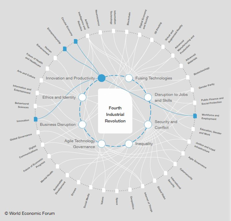 World Economic Forum Mapping Global Transformations