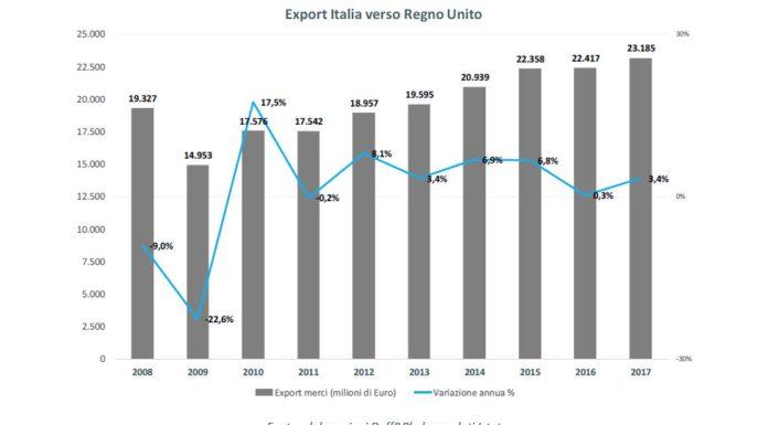 Brexit - Export italia verso Regno Unito