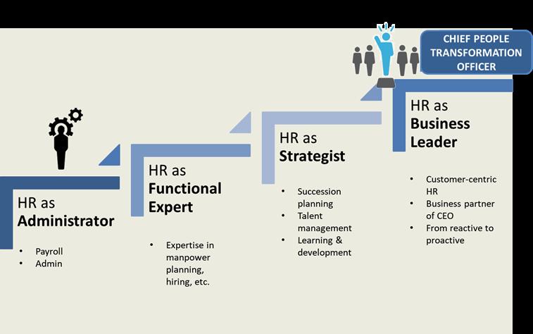 L'evoluzione del ruolo dell'HR Manager nel processo di Digital Transformation dell'azienda - Fonte: NetConsulting cube su Leaderonomics, 2018