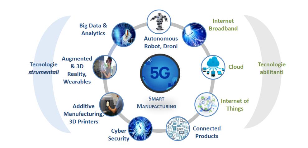 Fabbrica intelligente: software, IoT & 5G i nuovi mezzi di produzione - Fonte: NetConsulting cube, 2018