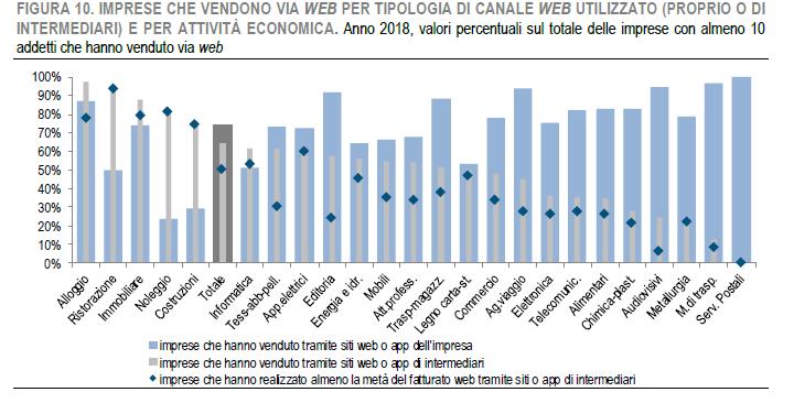 Istat - e-commerce imprese