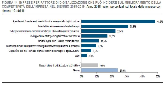 Istat - Fattori di digitalizzazione