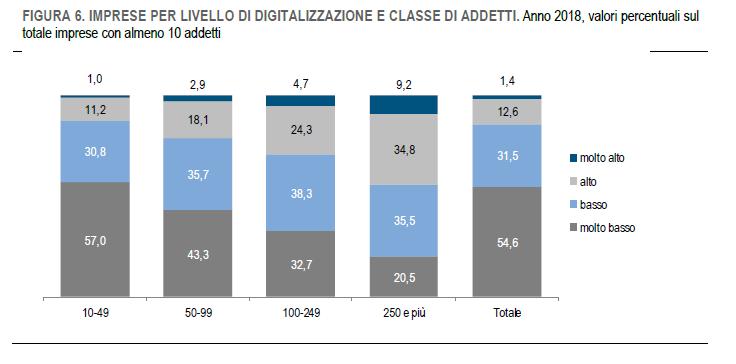 Fonte Istat - Imprese per livello di digitalizzazioneIstat - Imprese per livello di digitalizzazione