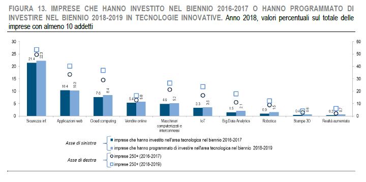 Fonte Istat - Investimenti in tecnologie innovative